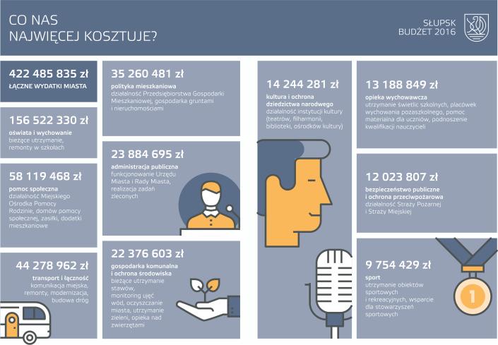 Budżet_Słupsk