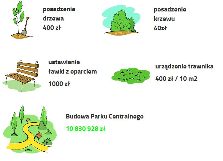 http://www.konsultacje.olsztyn.eu/portfel-miasta