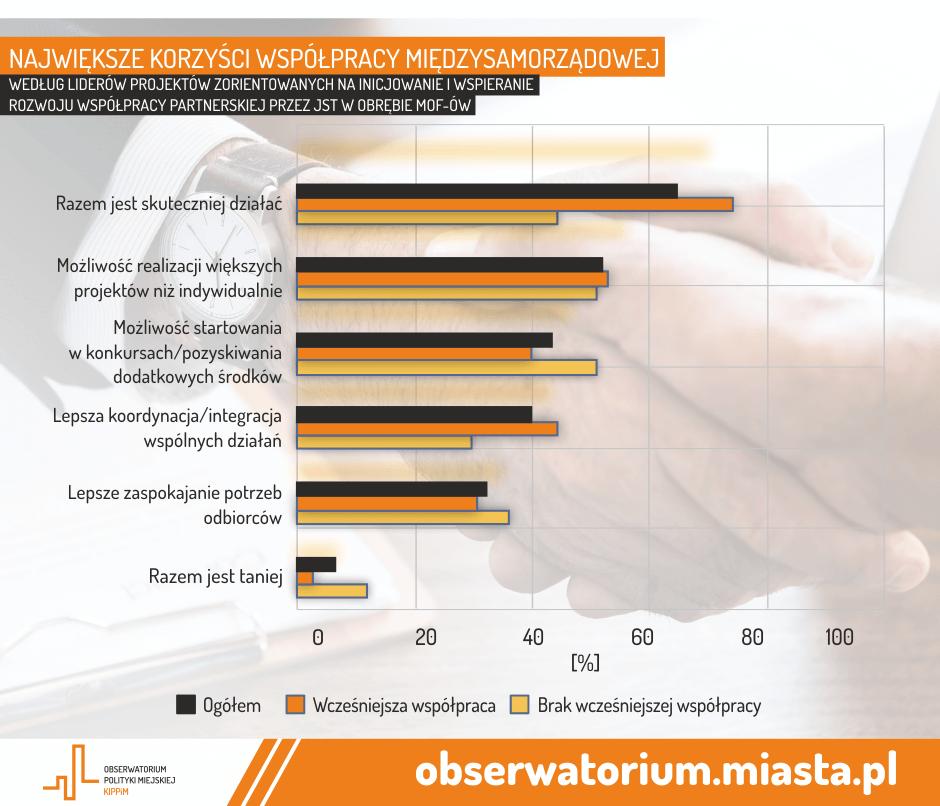 korzyści współpracy międzysamorządowej_mof-raport_obserwatorium polityki miejskiej_infografika