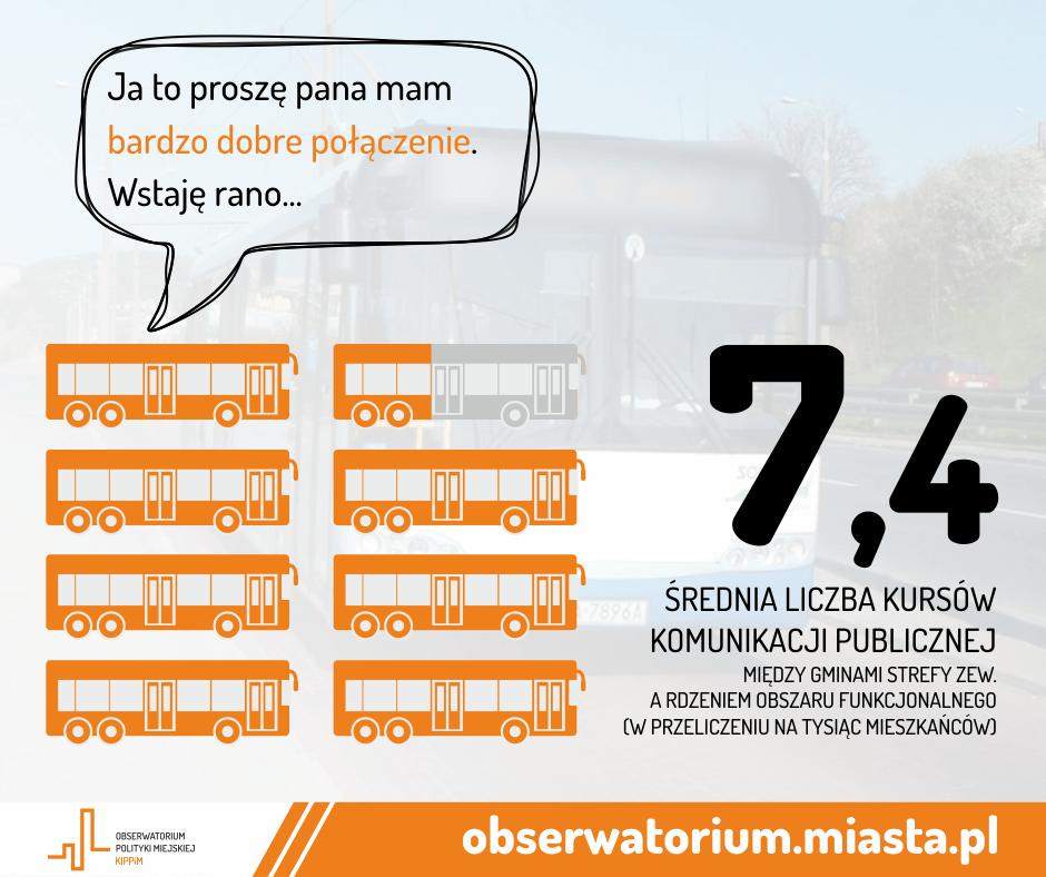 częstotliwość autobusów komunikacji zbiorowej publicznej peryferia