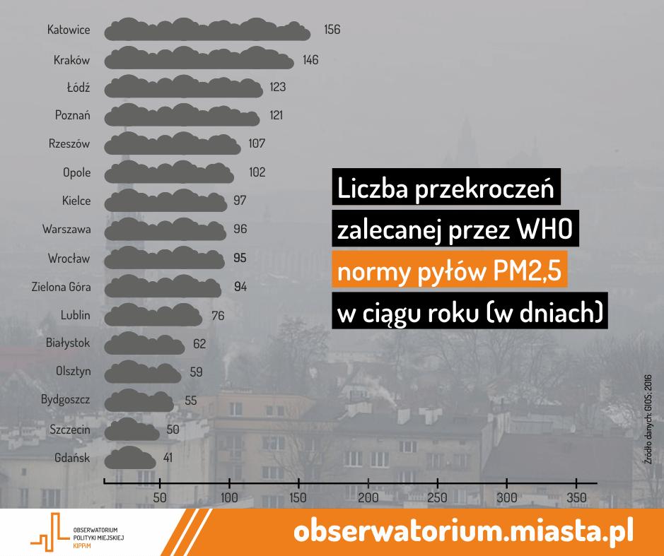 pył pm2.5 w polskich miastach ile dni przekroczono normy who
