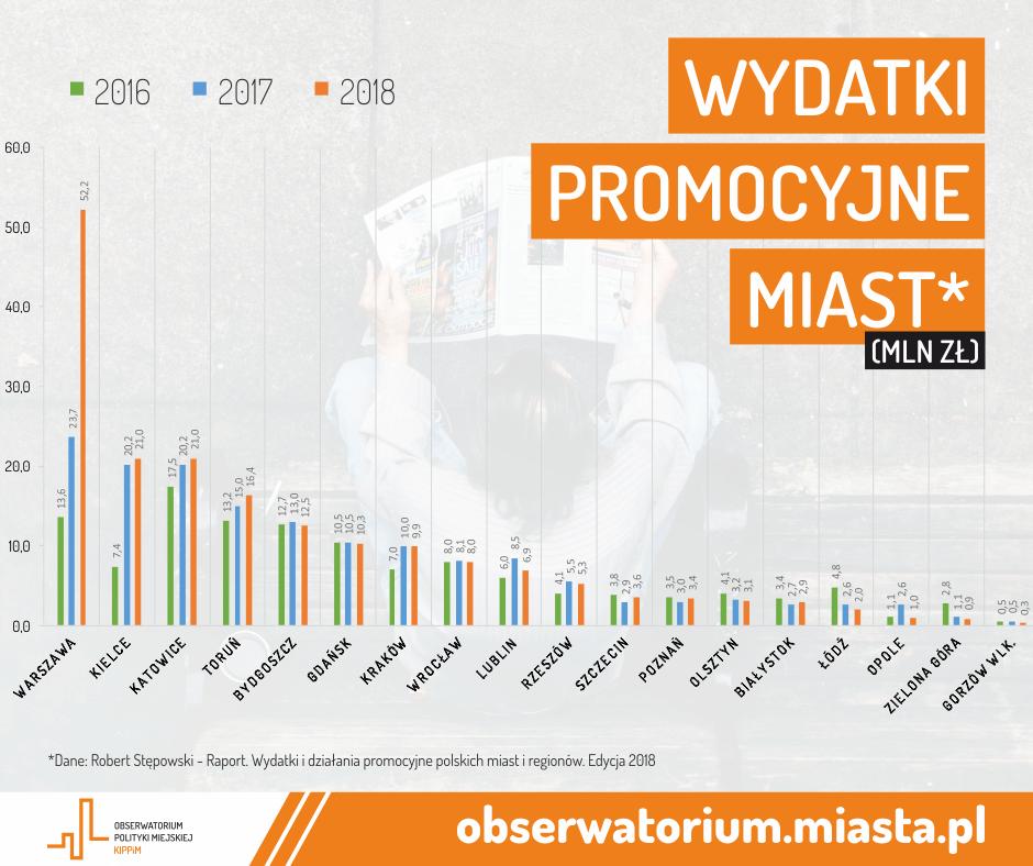 wydatki promocyjne miast-infografika