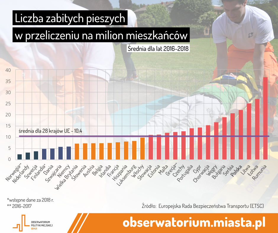 liczba zabitych pieszych bezpieczeństwo seniorzy brd