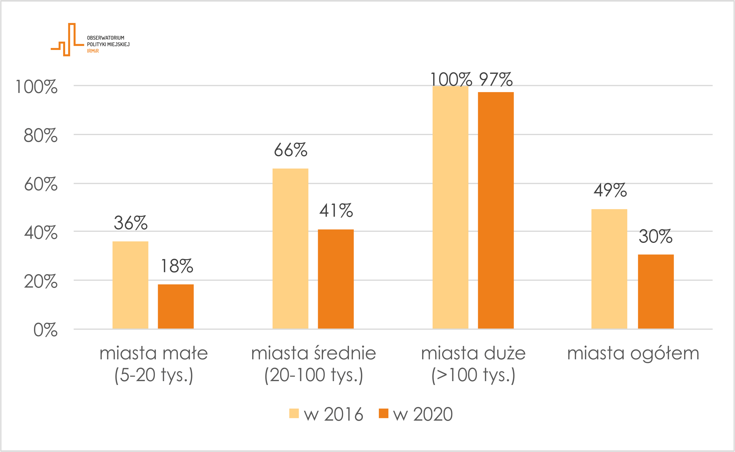 Odsetek miast realizujących budżet obywatelski w 2016 i 2020 - obserwatorium polityki miejskiej